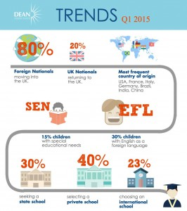 DA Trends, Q1 2015